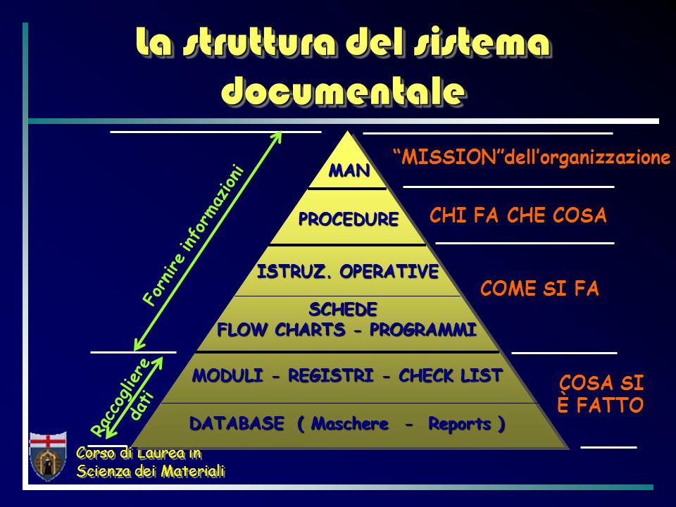 Corso di Laurea in Scienza dei Materiali L'essenza del sistema documentale Dimmi ciò che fai Fai ciò che hai detto Dimostra ciò che hai fatto