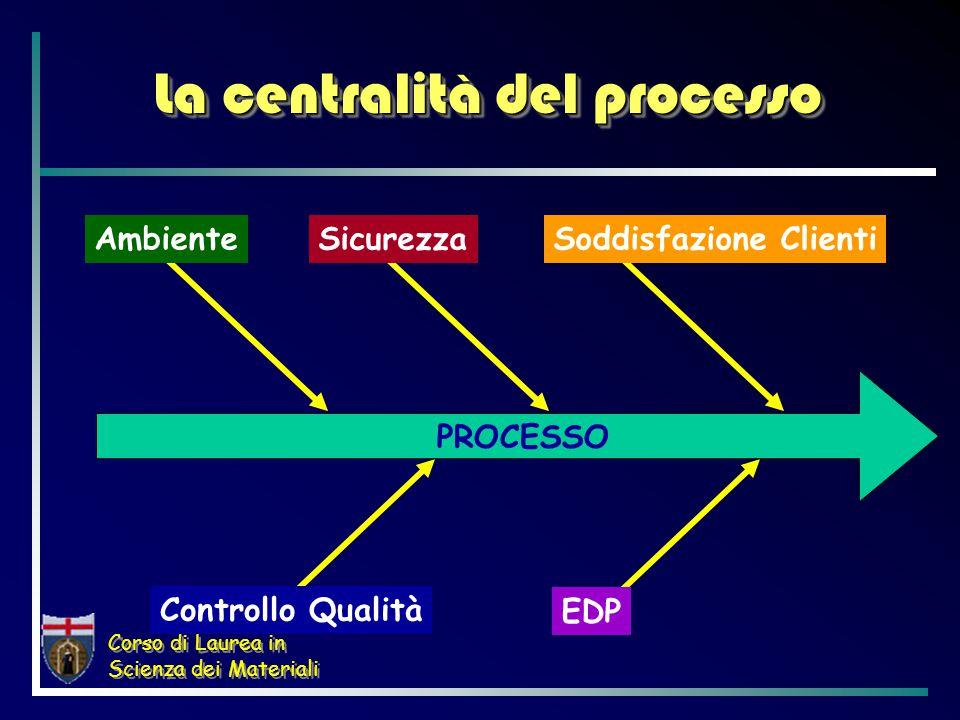 Corso di Laurea in Scienza dei Materiali Il concetto di processo  PROCESSO Insieme di operazioni omogenee, tale che, fissati certi input, fornisce output definiti e ripetibili nel tempo PROCESSO INPUTOUTPUT REGOLE STRUMENTI VINCOLI RISORSE