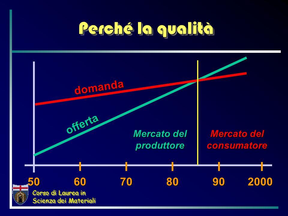 Corso di Laurea in Scienza dei Materiali Siti certificati ISO 14001 ITALIA