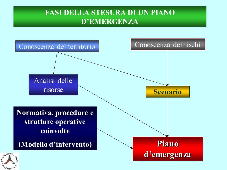 Conoscenza del territorio Conoscenza dei rischi Scenario Normativa, procedure e strutture operative coinvolte (Modello d'intervento) Piano d'emergenza