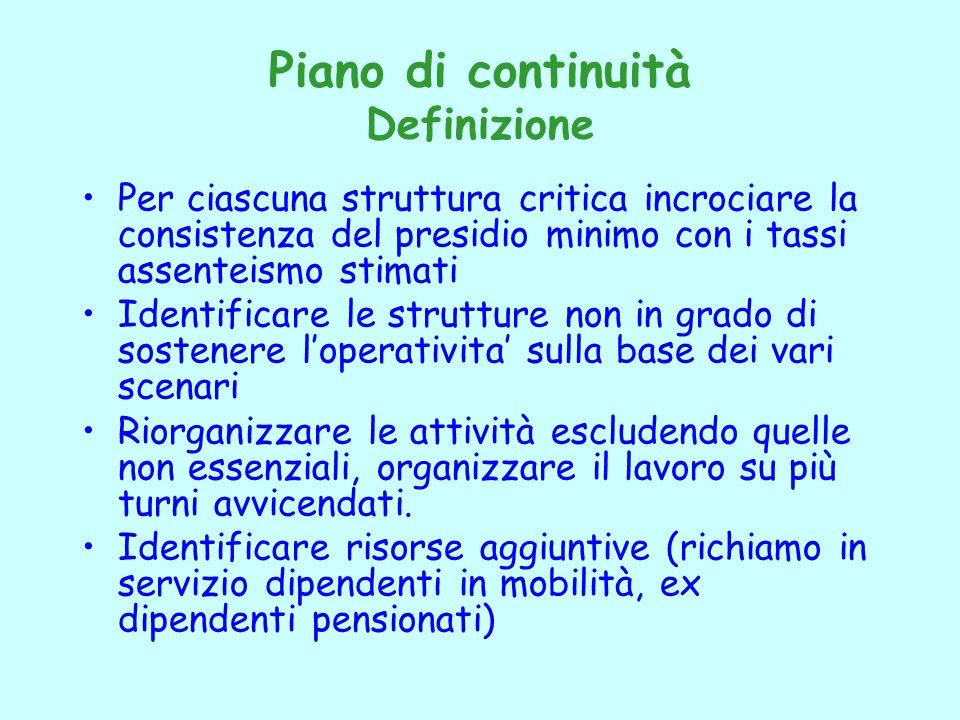 Piano di continuità Definizione Per ciascuna struttura critica incrociare la consistenza del presidio minimo con i tassi assenteismo stimati Identific