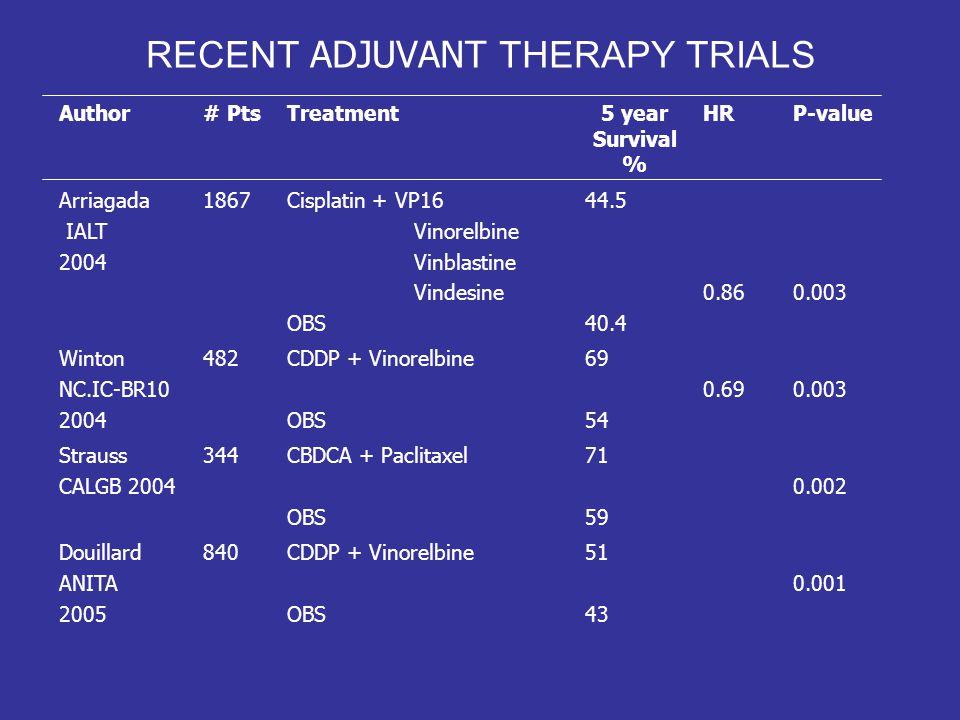 RECENT ADJUVANT THERAPY TRIALS Author# PtsTreatment5 year Survival % HRP-value Arriagada IALT 2004 1867Cisplatin + VP16 Vinorelbine Vinblastine Vindes