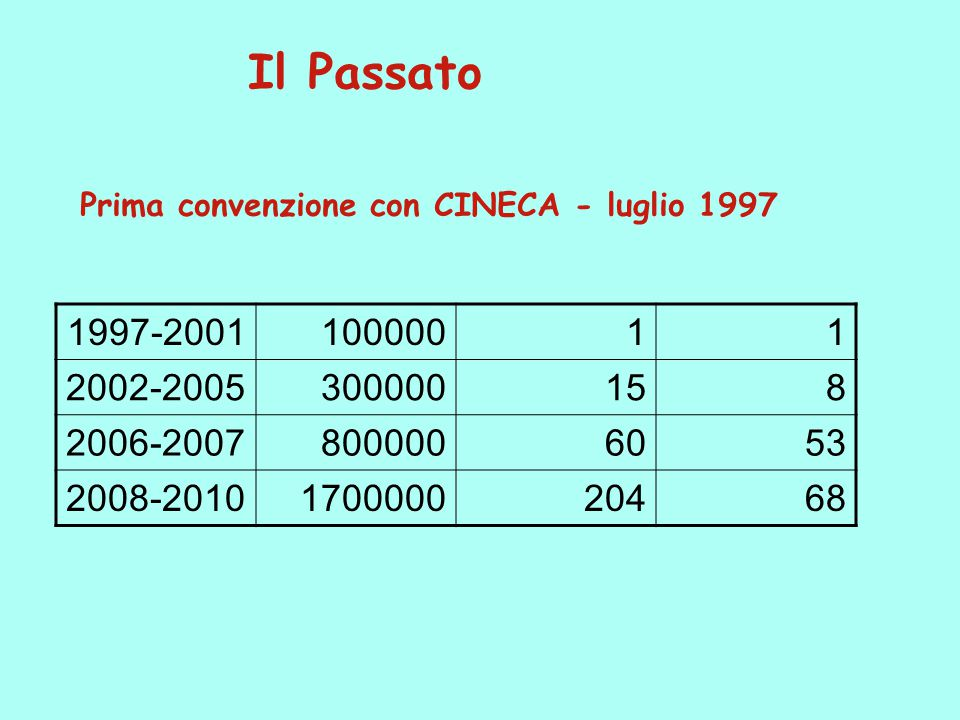 Il Passato Prima convenzione con CINECA - luglio 1997 1997-200110000011 2002-2005300000158 2006-20078000006053 2008-2010170000020468