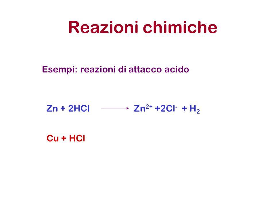 Reazioni chimiche Esempi: reazioni di attacco acido Cu + HCl Zn + 2HClZn 2+ +2Cl - + H 2