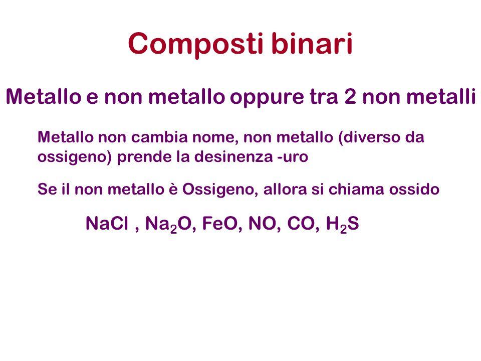 Composti binari Metallo e non metallo oppure tra 2 non metalli Se il non metallo è Ossigeno, allora si chiama ossido Metallo non cambia nome, non metallo (diverso da ossigeno) prende la desinenza -uro NaCl, Na 2 O, FeO, NO, CO, H 2 S