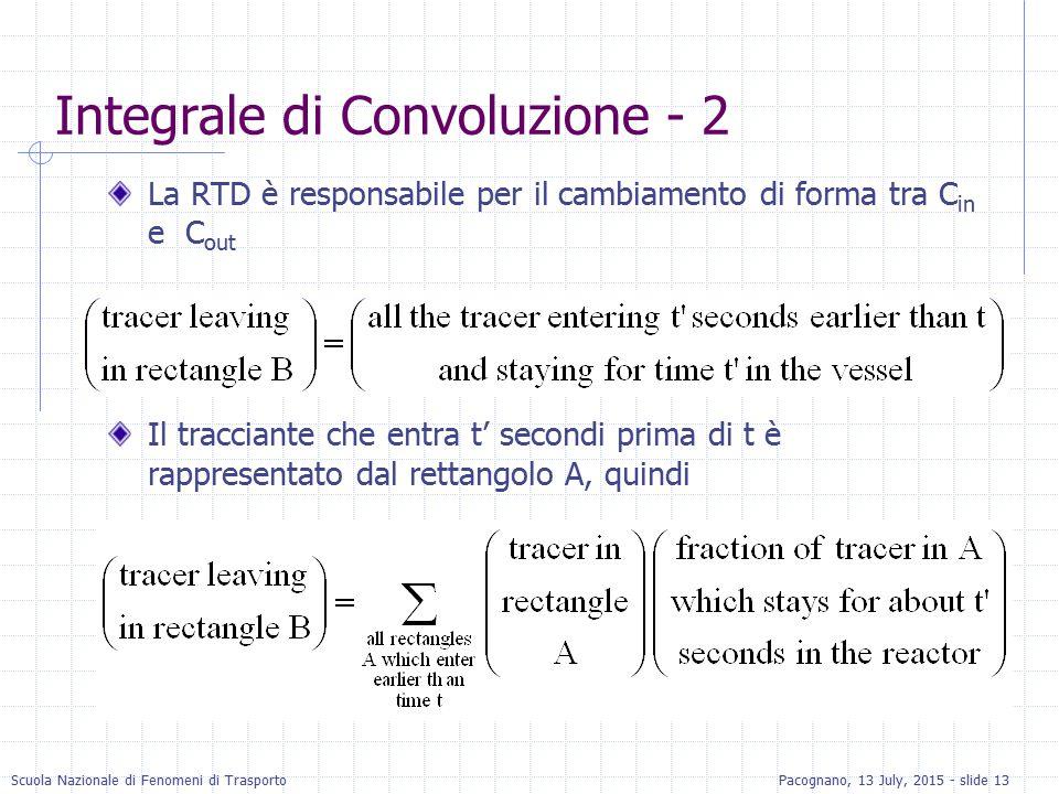 Scuola Nazionale di Fenomeni di TrasportoPacognano, 13 July, 2015 - slide 13 Integrale di Convoluzione - 2 La RTD è responsabile per il cambiamento di
