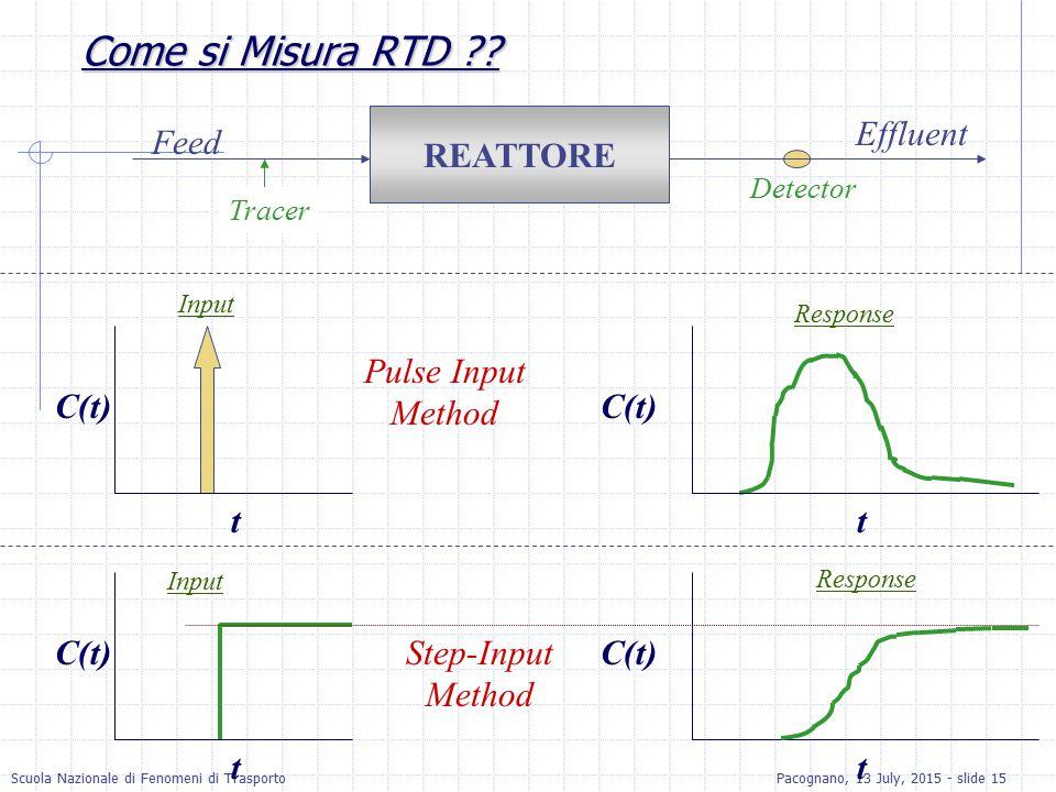 Scuola Nazionale di Fenomeni di TrasportoPacognano, 13 July, 2015 - slide 15 Come si Misura RTD ?? REATTORE C(t) t t Detector Tracer C(t) t t Pulse In