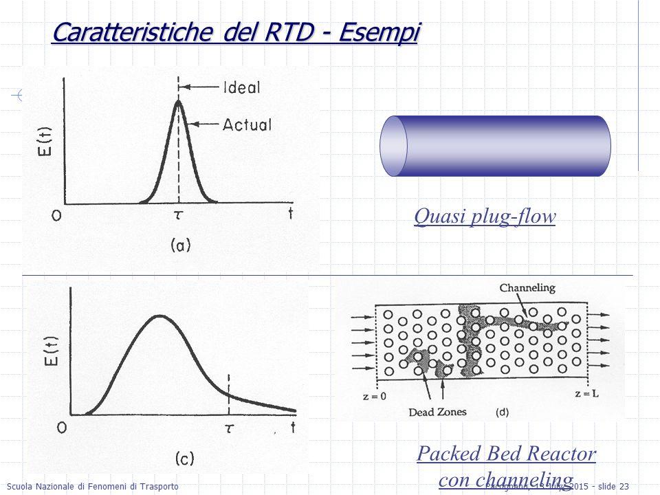 Scuola Nazionale di Fenomeni di TrasportoPacognano, 13 July, 2015 - slide 23 Caratteristiche del RTD - Esempi Quasi plug-flow Packed Bed Reactor con c