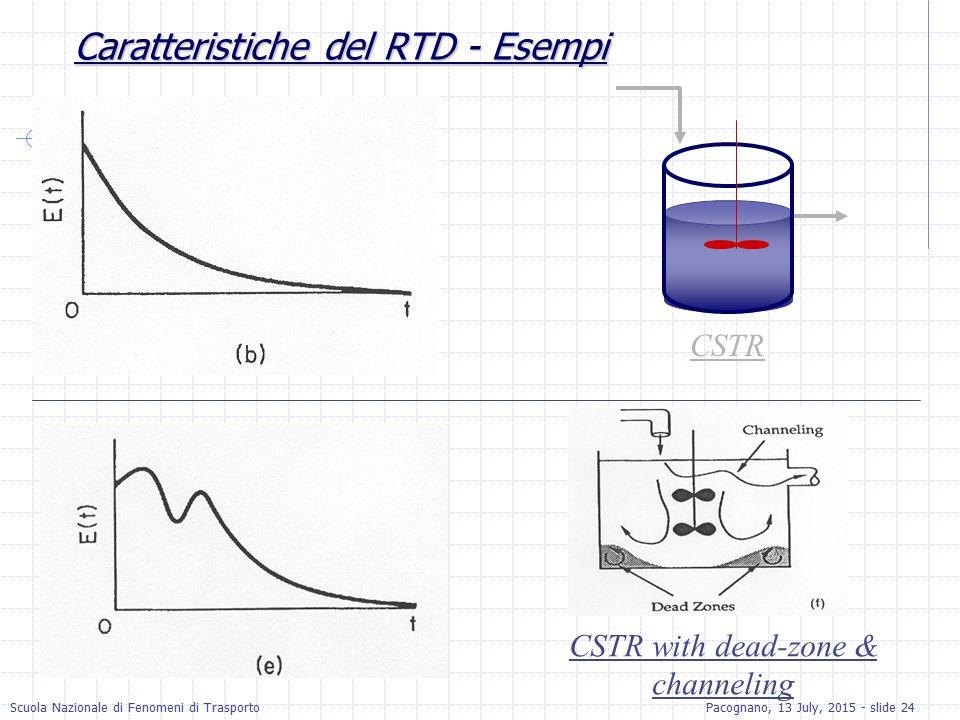 Scuola Nazionale di Fenomeni di TrasportoPacognano, 13 July, 2015 - slide 24 Caratteristiche del RTD - Esempi CSTR CSTR with dead-zone & channeling