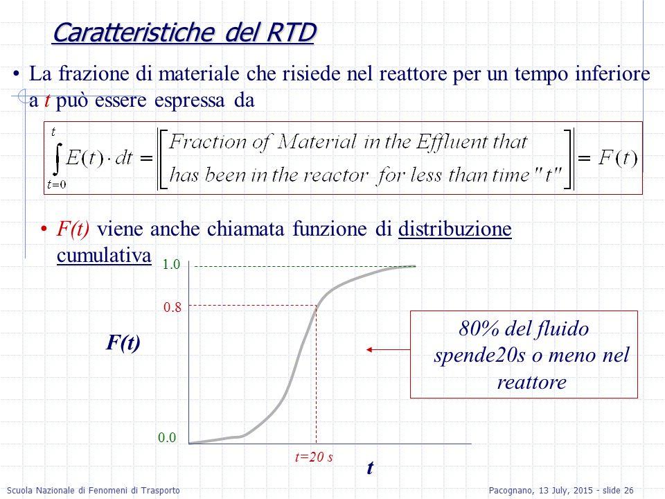 Scuola Nazionale di Fenomeni di TrasportoPacognano, 13 July, 2015 - slide 26 Caratteristiche del RTD La frazione di materiale che risiede nel reattore
