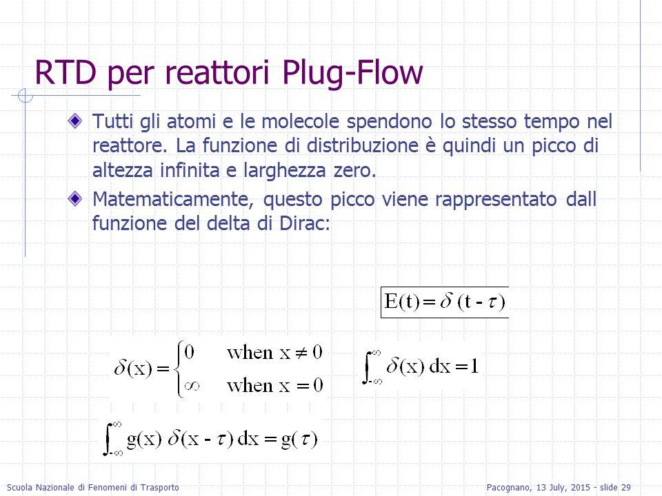 Scuola Nazionale di Fenomeni di TrasportoPacognano, 13 July, 2015 - slide 29 RTD per reattori Plug-Flow Tutti gli atomi e le molecole spendono lo stes