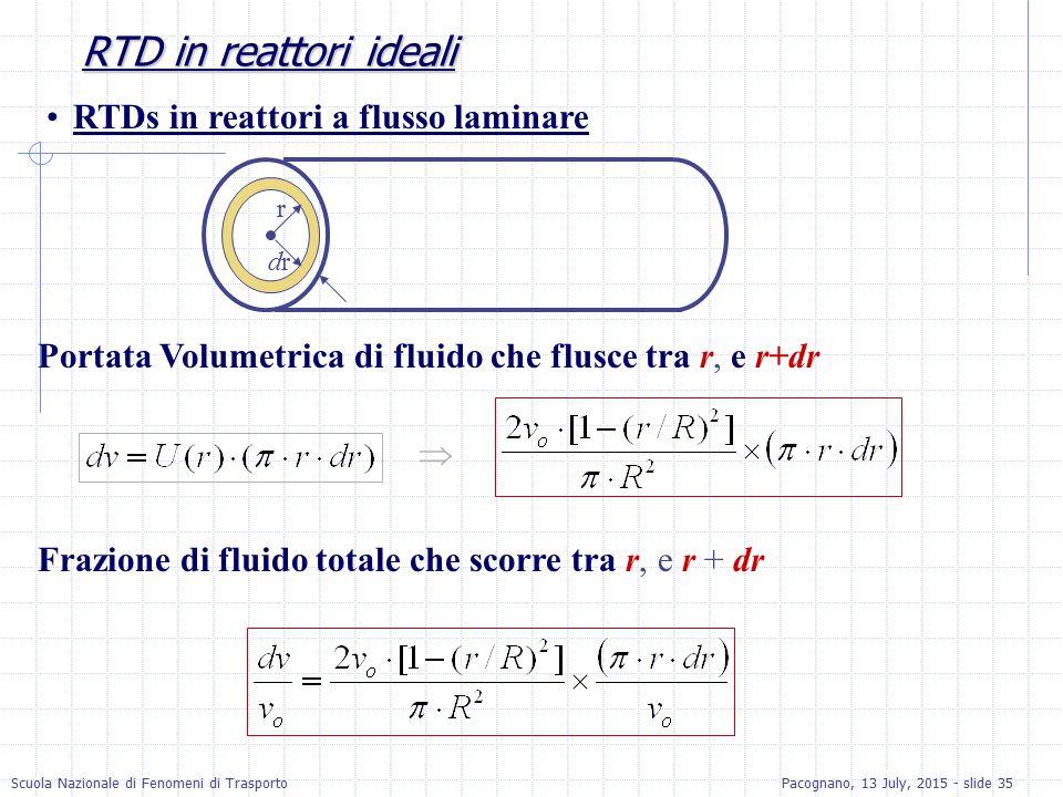 Scuola Nazionale di Fenomeni di TrasportoPacognano, 13 July, 2015 - slide 35 RTD in reattori ideali RTDs in reattori a flusso laminare Portata Volumet