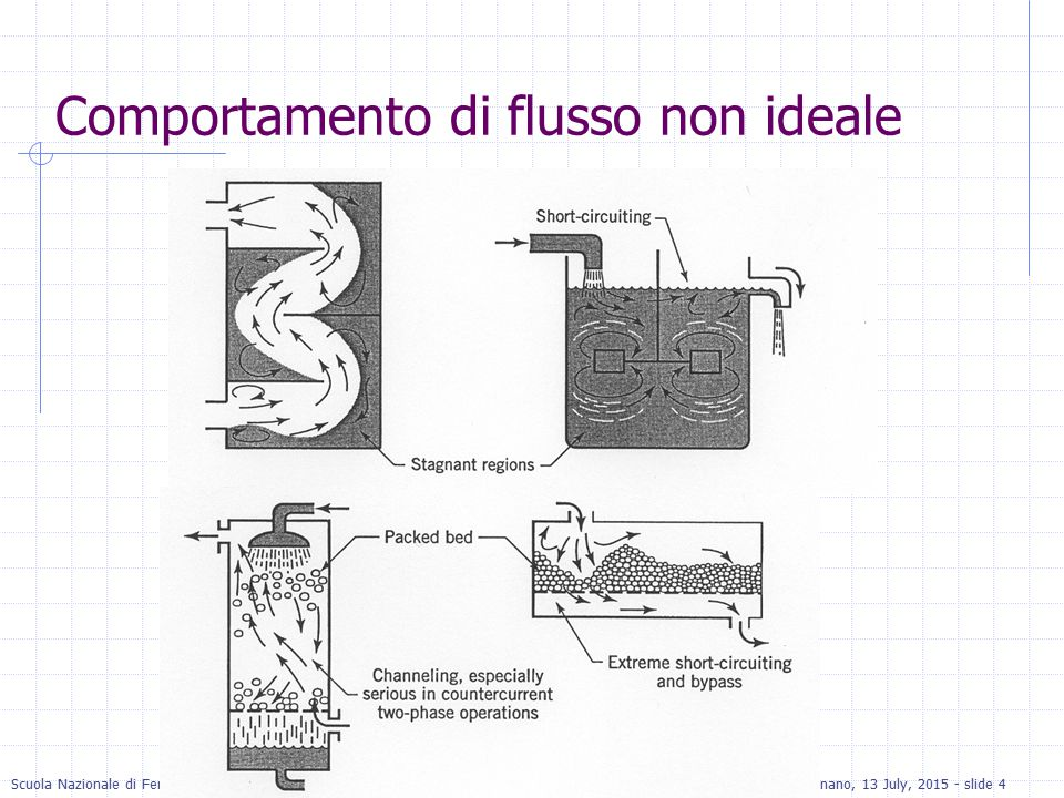 Scuola Nazionale di Fenomeni di TrasportoPacognano, 13 July, 2015 - slide 4 Comportamento di flusso non ideale