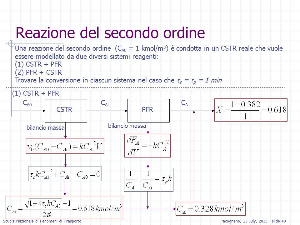 Scuola Nazionale di Fenomeni di TrasportoPacognano, 13 July, 2015 - slide 40 Una reazione del secondo ordine (C A0 = 1 kmol/m 3 ) è condotta in un CST