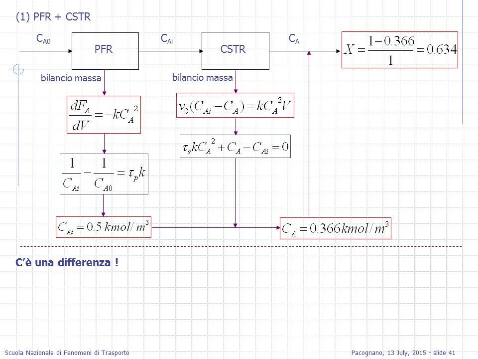 Scuola Nazionale di Fenomeni di TrasportoPacognano, 13 July, 2015 - slide 41 (1) PFR + CSTR PFRCSTR C A0 C Ai CACA bilancio massa C'è una differenza !