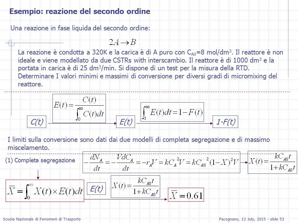 Scuola Nazionale di Fenomeni di TrasportoPacognano, 13 July, 2015 - slide 53 Esempio: reazione del secondo ordine Una reazione in fase liquida del sec