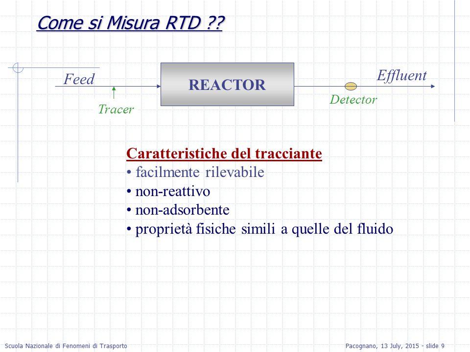Scuola Nazionale di Fenomeni di TrasportoPacognano, 13 July, 2015 - slide 10 Metodo del Pulse Input - 1 Un ammontare noto di tracciante viene immesso nel reattore Si misura la concenrtazione del tracciante all'uscita (la curva C) La RTD è data da: Notare che