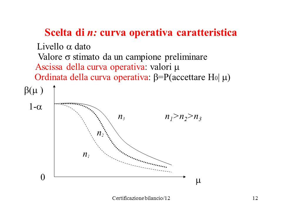 Certificazione bilancio/1212 Scelta di n: curva operativa caratteristica Livello  dato Valore  stimato da un campione preliminare Ascissa della curva operativa: valori  Ordinata della curva operativa:  =P(accettare H 0 |  ) n1n1 n2n2 n3n3 n 1 >n 2 >n 3  0  (  ) 1- 