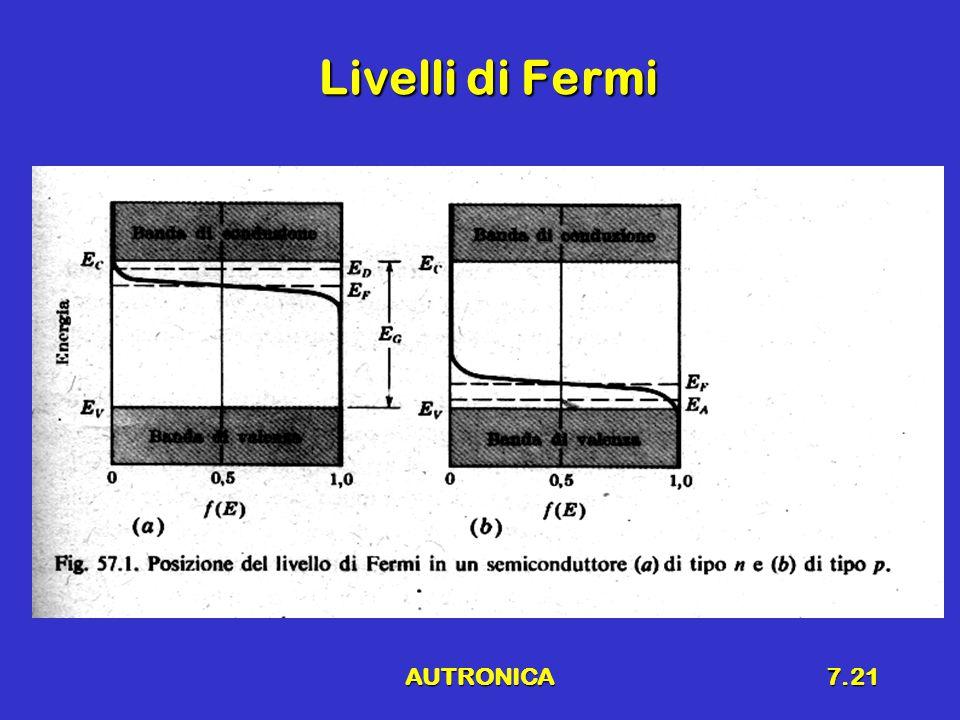 AUTRONICA7.22 Giunzione p-n Unione di un semiconduttore p a uno n Unione di un semiconduttore p a uno n –I livelli di Fermi sono allineati