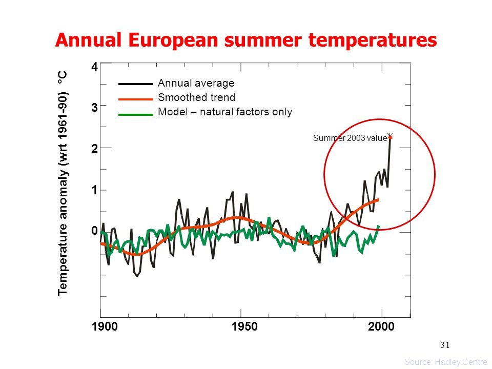 31 Source: Arctic Climate Impact Assessment 2004 1900 1950 2000 4321043210 Temperature anomaly (wrt 1961-90) °C Summer 2003 value Annual average Smoot