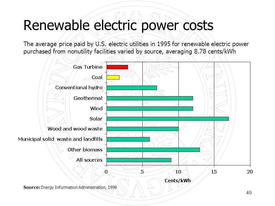 40 Renewable electric power costs The average price paid by U.S. electric utilities in 1995 for renewable electric power purchased from nonutility fac