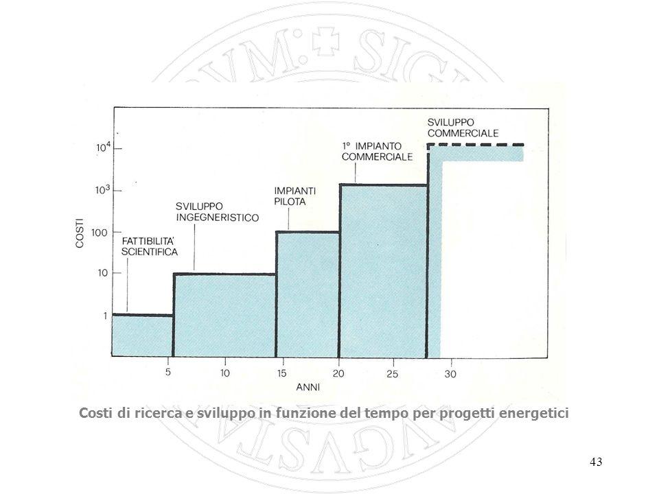 43 Costi di ricerca e sviluppo in funzione del tempo per progetti energetici