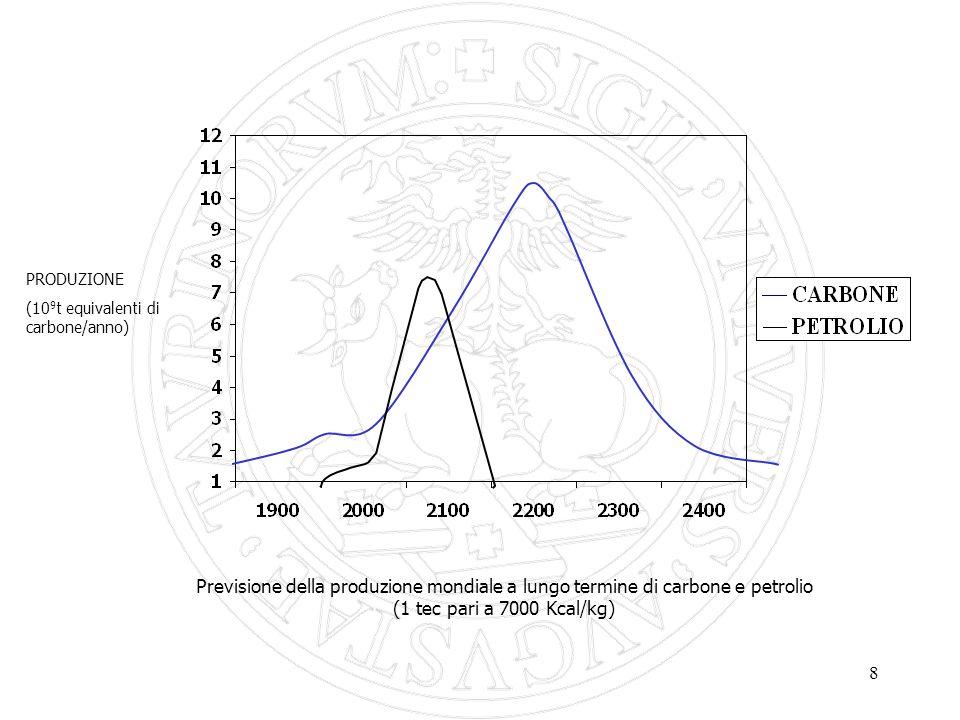 8 Previsione della produzione mondiale a lungo termine di carbone e petrolio (1 tec pari a 7000 Kcal/kg) PRODUZIONE (10 9 t equivalenti di carbone/anno)
