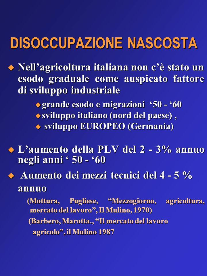 DISOCCUPAZIONE NASCOSTA  Nell'agricoltura italiana non c'è stato un esodo graduale come auspicato fattore di sviluppo industriale  grande esodo e migrazioni '50 - '60  sviluppo italiano (nord del paese),  sviluppo EUROPEO (Germania)  L'aumento della PLV del 2 - 3% annuo negli anni ' 50 - '60  Aumento dei mezzi tecnici del 4 - 5 % annuo (Mottura, Pugliese, Mezzogiorno, agricoltura, mercato del lavoro , Il Mulino, 1970) (Mottura, Pugliese, Mezzogiorno, agricoltura, mercato del lavoro , Il Mulino, 1970) (Barbero, Marotta., Il mercato del lavoro (Barbero, Marotta., Il mercato del lavoro agricolo , il Mulino 1987 agricolo , il Mulino 1987