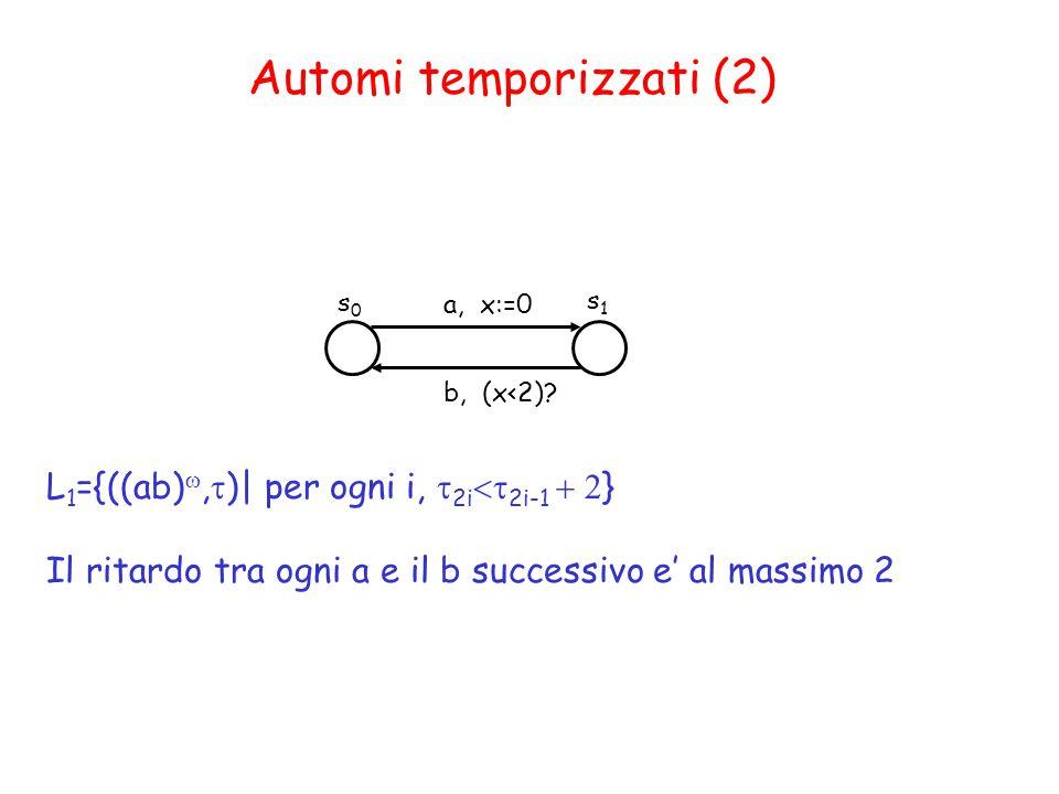 Automi temporizzati (2) s0s0 s1s1 a, x:=0 b, (x<2).