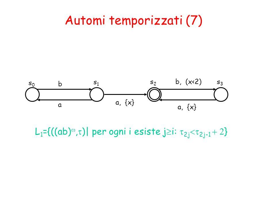 s0s0 s1s1 b b, (x<2) L 1 ={((ab) ,  )| per ogni i esiste j  i:  2j  2j-1  } s2s2 s3s3 a, {x} Automi temporizzati (7) a a, {x}