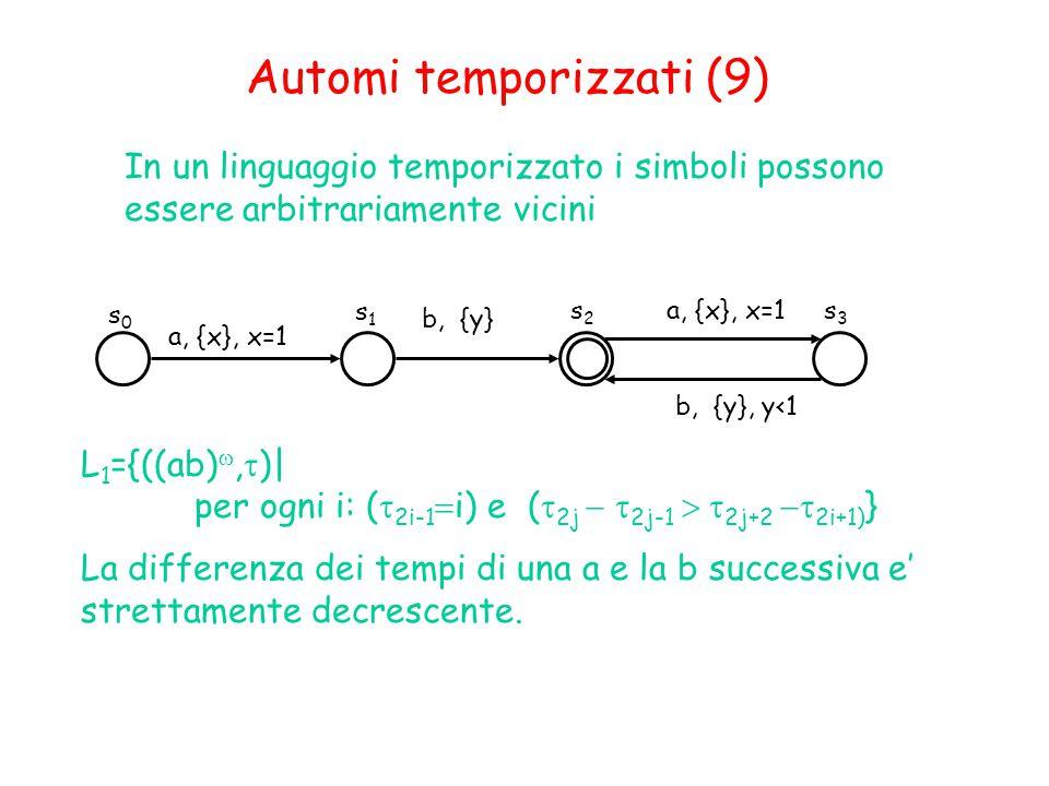 s0s0 s1s1 a, {x}, x=1 L 1 ={((ab) ,  )| per ogni i: (  2i-1  i) e (  2j   2j-1  2j+2  2i+1) } La differenza dei tempi di una a e la b successiva e' strettamente decrescente.