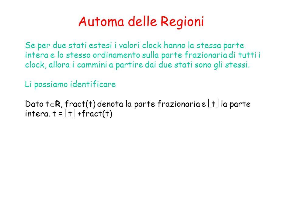 Automa delle Regioni Se per due stati estesi i valori clock hanno la stessa parte intera e lo stesso ordinamento sulla parte frazionaria di tutti i clock, allora i cammini a partire dai due stati sono gli stessi.