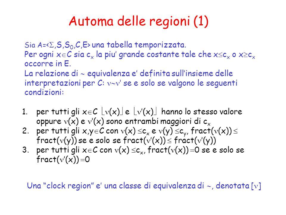 Automa delle regioni (1) Sia A= una tabella temporizzata.