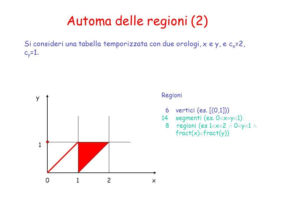 Automa delle regioni (2) Si consideri una tabella temporizzata con due orologi, x e y, e c x =2, c y =1.