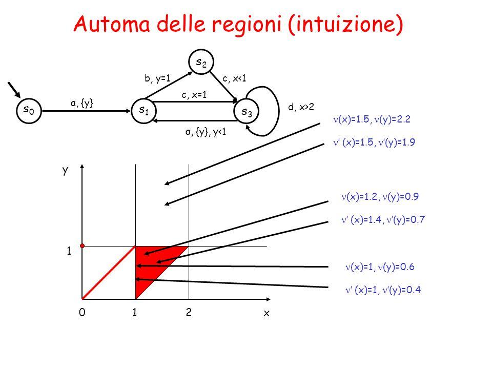 s1s1 s0s0 a, {y} s2s2 s3s3 b, y=1c, x<1 c, x=1 a, {y}, y<1 d, x>2 Automa delle regioni (intuizione) 1 1 02 y x (x)=1.2, (y)=0.9 ' (x)=1.4, '(y)=0.7 (x)=1, (y)=0.6 ' (x)=1, '(y)=0.4 (x)=1.5, (y)=2.2 ' (x)=1.5, '(y)=1.9