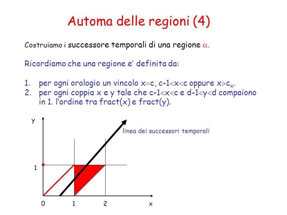 Automa delle regioni (4) Costruiamo i successore temporali di una regione  Ricordiamo che una regione e' definita da: 1.per ogni orologio un vincolo x  c, c-1  x  c oppure x  c x.