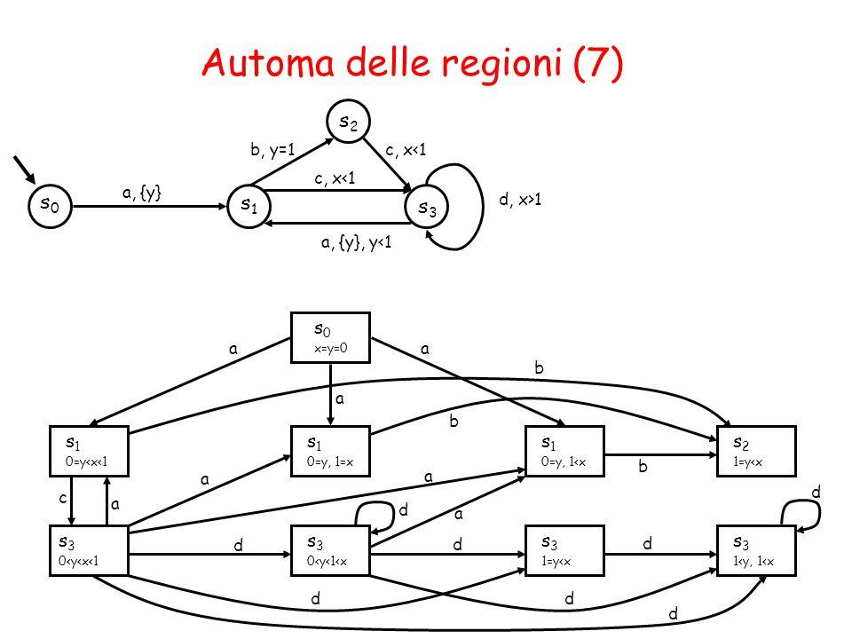 Automa delle regioni (7) s1s1 s0s0 a, {y} s2s2 s3s3 b, y=1c, x<1 a, {y}, y<1 d, x>1 a a a a a aa b b b c dd d d d d d d s 0 x=y=0 s 1 0=y<x<1 s 1 0=y, 1=x s 1 0=y, 1<x s 2 1=y<x s 3 0<y<x<1 s 3 0<y<1<x s 3 1=y<x s 3 1<y, 1<x