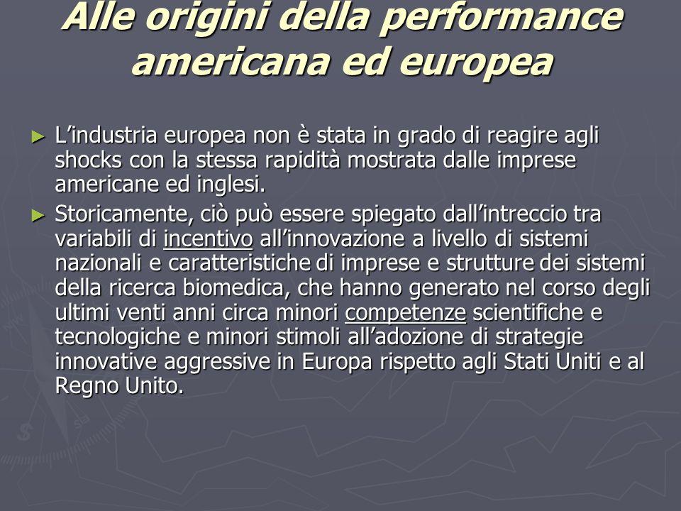 Alle origini della performance americana ed europea ► L'industria europea non è stata in grado di reagire agli shocks con la stessa rapidità mostrata