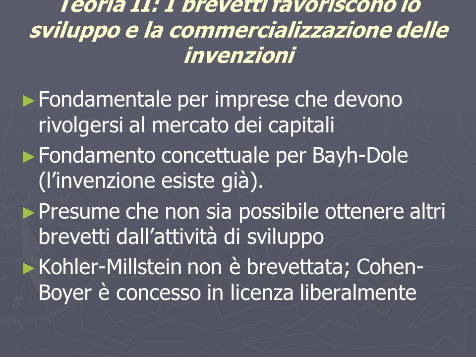 Teoria II: I brevetti favoriscono lo sviluppo e la commercializzazione delle invenzioni ► ► Fondamentale per imprese che devono rivolgersi al mercato dei capitali ► ► Fondamento concettuale per Bayh-Dole (l'invenzione esiste già).