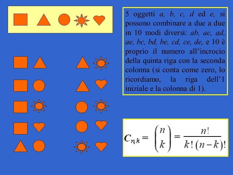 5 oggetti a, b, c, d ed e, si possono combinare a due a due in 10 modi diversi: ab, ac, ad, ae, bc, bd, be, cd, ce, de, e 10 è proprio il numero all'i