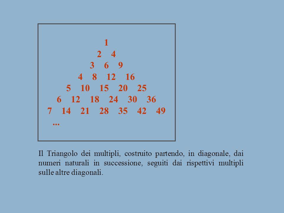 1 2 4 3 6 9 4 8 12 16 5 10 15 20 25 6 12 18 24 30 36 7 14 21 28 35 42 49... Il Triangolo dei multipli, costruito partendo, in diagonale, dai numeri na