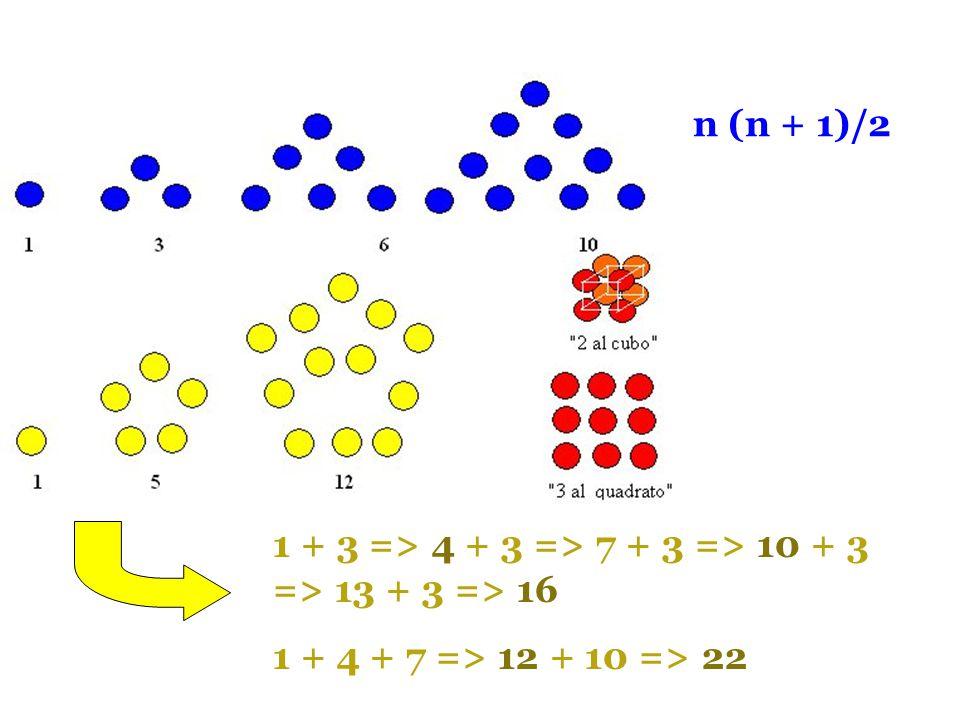 n (n + 1)/2 1 + 3 => 4 + 3 => 7 + 3 => 10 + 3 => 13 + 3 => 16 1 + 4 + 7 => 12 + 10 => 22