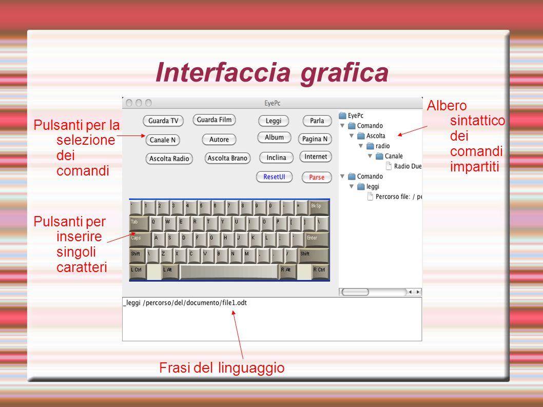 Interfaccia grafica Frasi del linguaggio Pulsanti per la selezione dei comandi Pulsanti per inserire singoli caratteri Albero sintattico dei comandi impartiti
