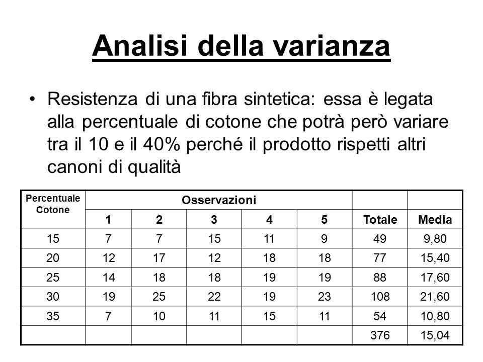 Analisi della varianza Resistenza di una fibra sintetica: essa è legata alla percentuale di cotone che potrà però variare tra il 10 e il 40% perché il