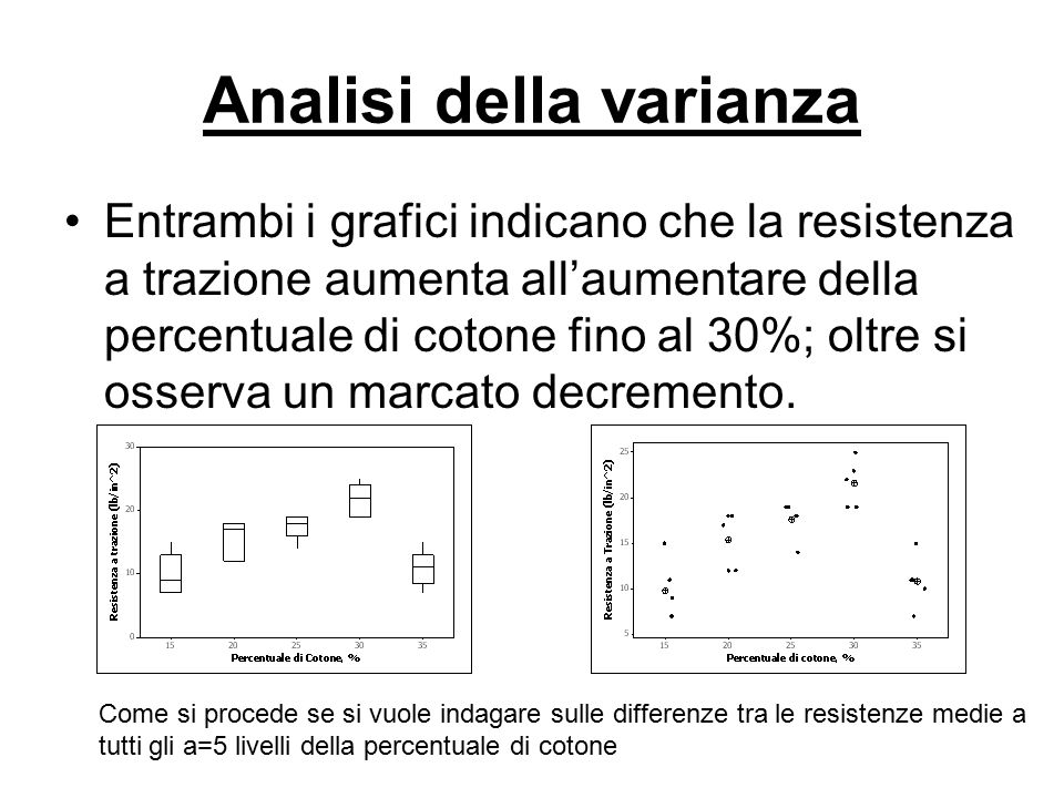Entrambi i grafici indicano che la resistenza a trazione aumenta all'aumentare della percentuale di cotone fino al 30%; oltre si osserva un marcato de