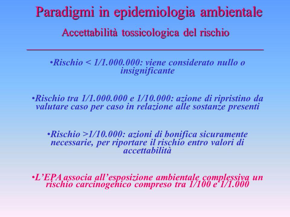 La valutazione tossicologica del rischio _________________________________________________ Rischio=Esposizione X Tossicità E= Esposizione (mg/kg - gio
