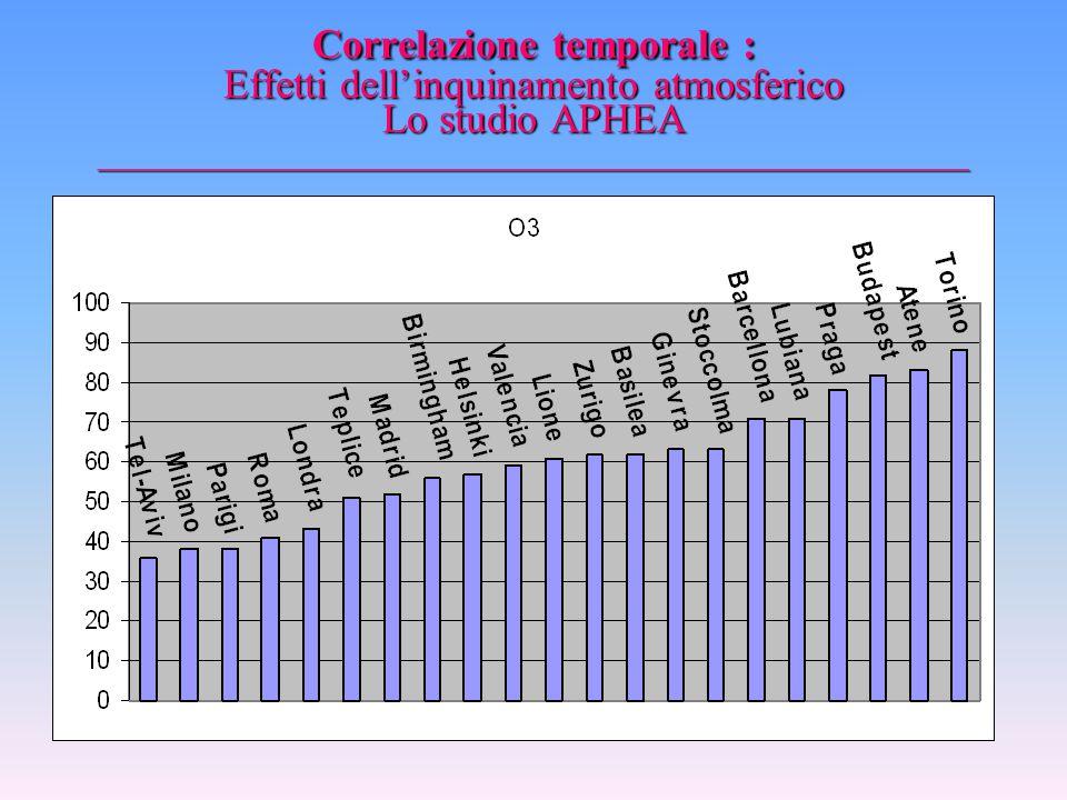 Correlazione temporale : Effetti dell'inquinamento atmosferico Lo studio APHEA _________________________________________________