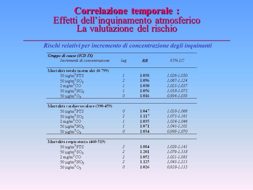 Correlazione temporale : Effetti dell'inquinamento atmosferico La valutazione del rischio _________________________________________________ Utilizzo d