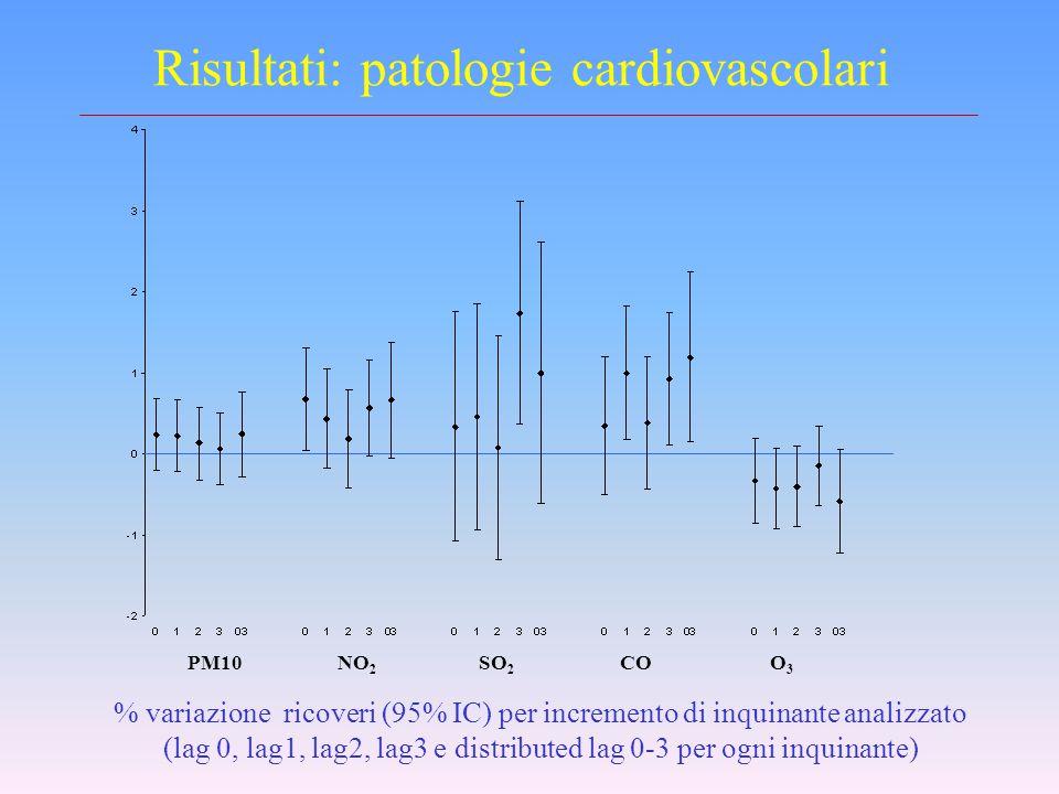 LE ANALISI A TORINO RR di impatto sfavorevole sulla salute stimato (IC 95%) per incremento della concentrazione degli inquinanti (10  g per NO 2, SO