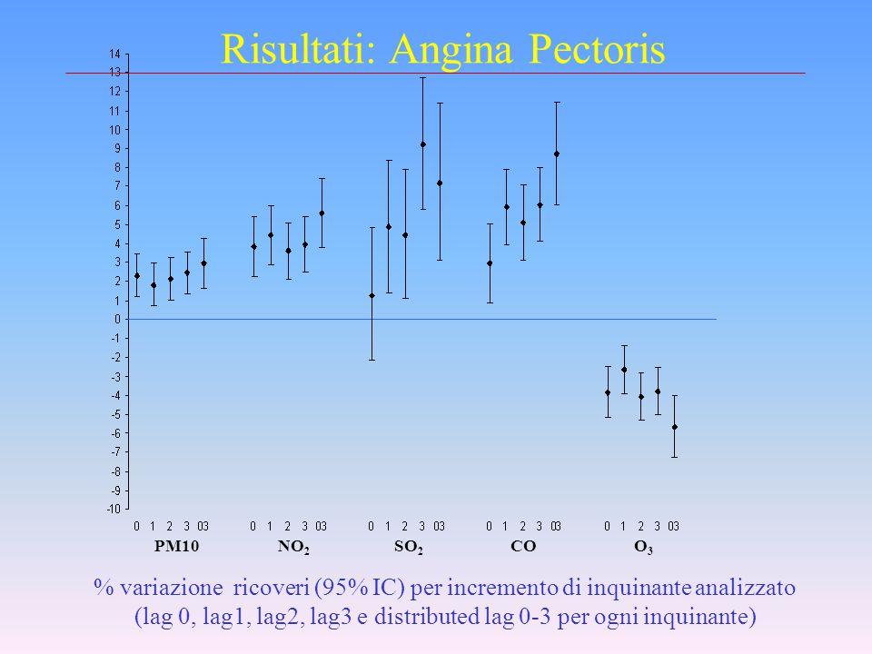 Risultati: patologie cardiovascolari % variazione ricoveri (95% IC) per incremento di inquinante analizzato (lag 0, lag1, lag2, lag3 e distributed lag